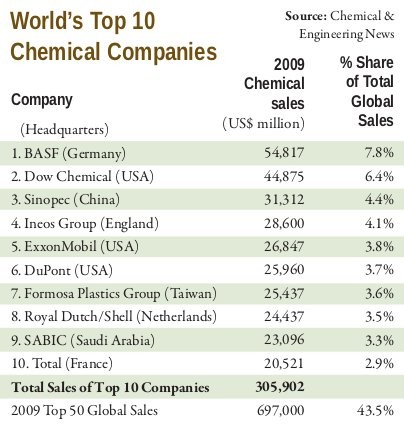 worlds top  chemical companies  group