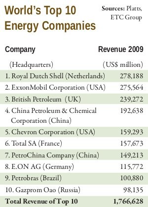 World s top 10 energy companies etc group for Best energy plans